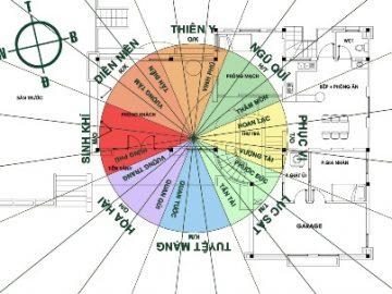 Quy trình tư vấn thiết kế kiến trúc và nội thất